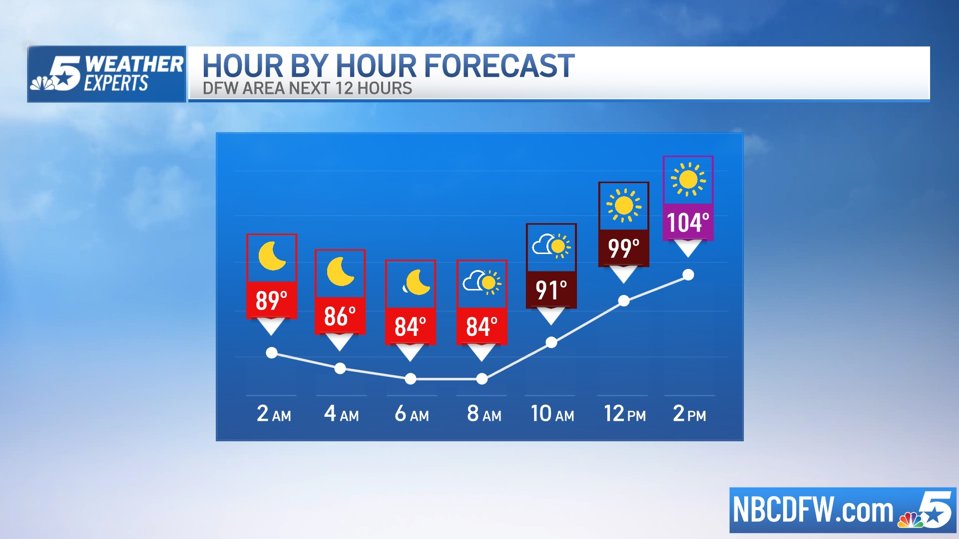 12 Hour Forecast